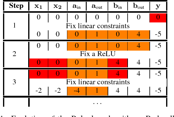 Figure 1 for A Unified View of Piecewise Linear Neural Network Verification