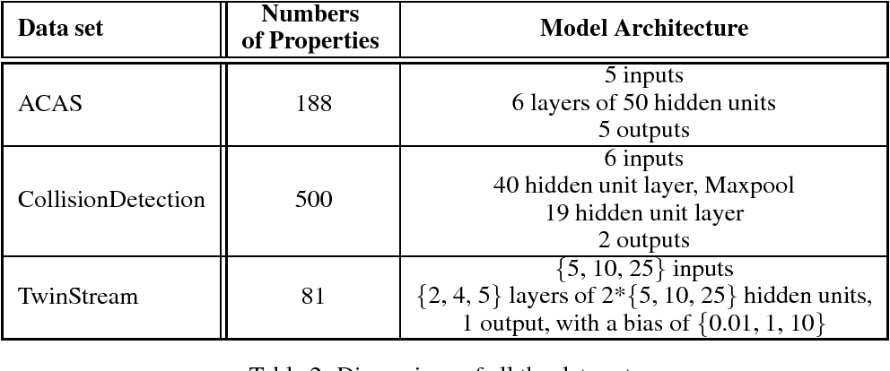 Figure 2 for A Unified View of Piecewise Linear Neural Network Verification