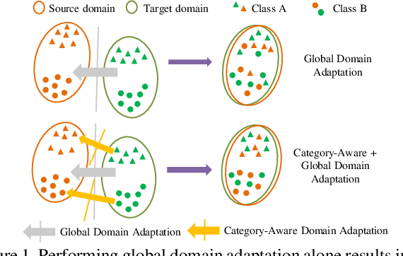 Figure 1 for MeGA-CDA: Memory Guided Attention for Category-Aware Unsupervised Domain Adaptive Object Detection
