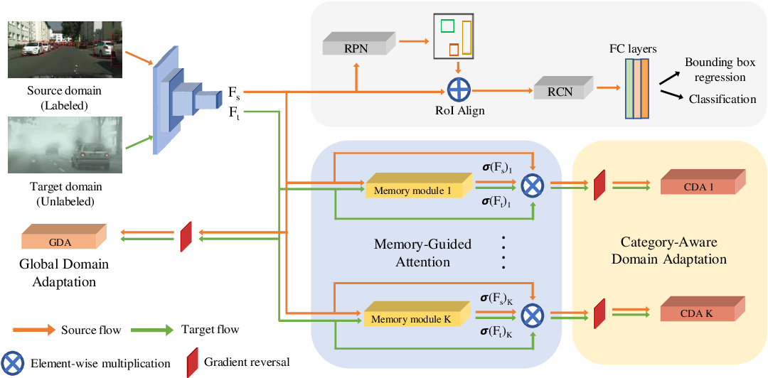Figure 4 for MeGA-CDA: Memory Guided Attention for Category-Aware Unsupervised Domain Adaptive Object Detection