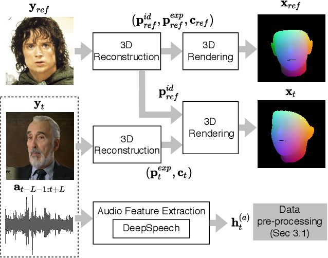 Figure 2 for HeadGAN: Video-and-Audio-Driven Talking Head Synthesis