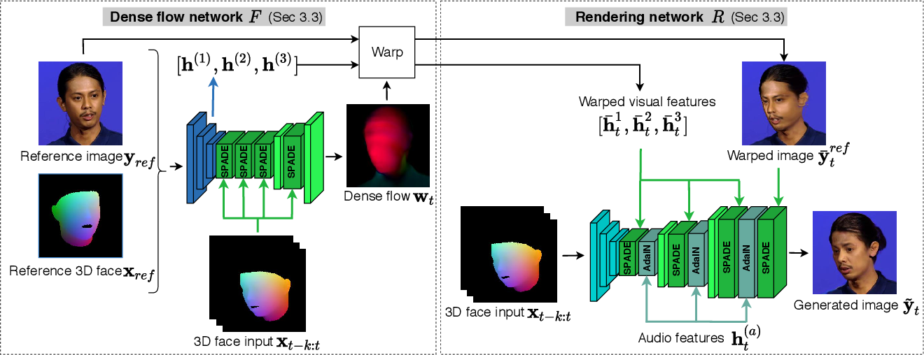 Figure 4 for HeadGAN: Video-and-Audio-Driven Talking Head Synthesis