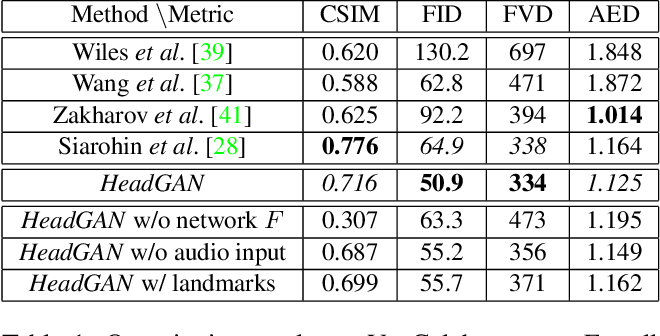 Figure 1 for HeadGAN: Video-and-Audio-Driven Talking Head Synthesis