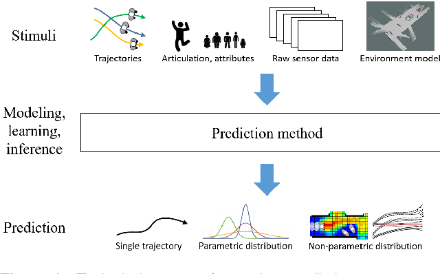 Figure 3 for Human Motion Trajectory Prediction: A Survey