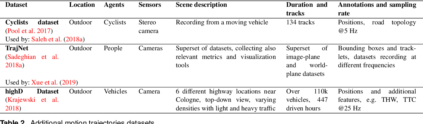Figure 4 for Human Motion Trajectory Prediction: A Survey
