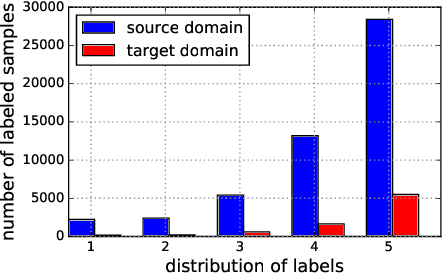 Figure 1 for RecSys-DAN: Discriminative Adversarial Networks for Cross-Domain Recommender Systems