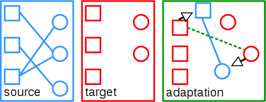 Figure 2 for RecSys-DAN: Discriminative Adversarial Networks for Cross-Domain Recommender Systems