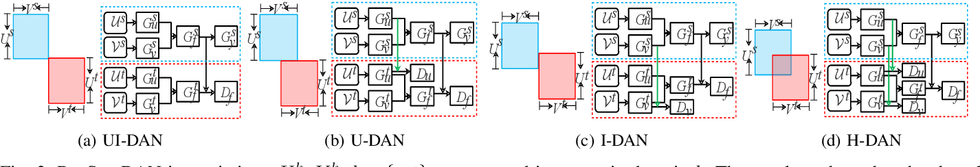 Figure 3 for RecSys-DAN: Discriminative Adversarial Networks for Cross-Domain Recommender Systems