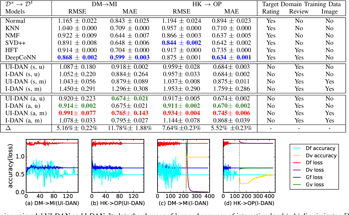Figure 4 for RecSys-DAN: Discriminative Adversarial Networks for Cross-Domain Recommender Systems