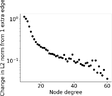 Figure 3 for Initialization Matters: Regularizing Manifold-informed Initialization for Neural Recommendation Systems