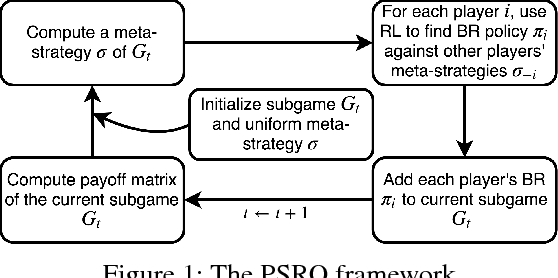 Figure 1 for Deep Reinforcement Learning for Green Security Games with Real-Time Information