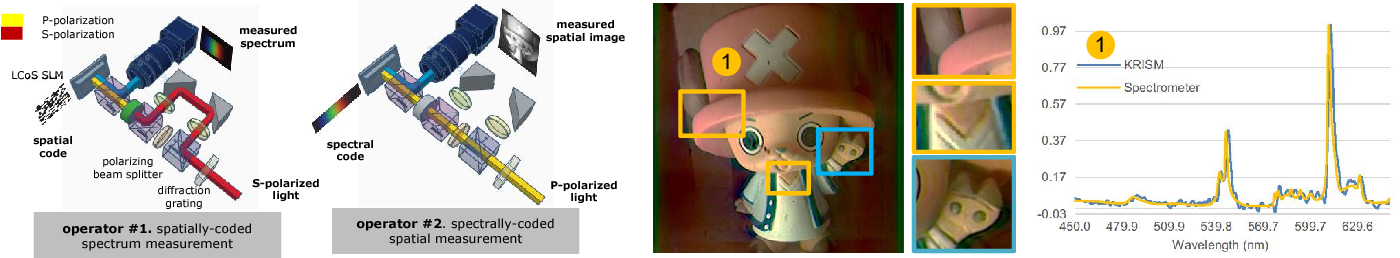 Figure 1 for KRISM --- Krylov Subspace-based Optical Computing of Hyperspectral Images