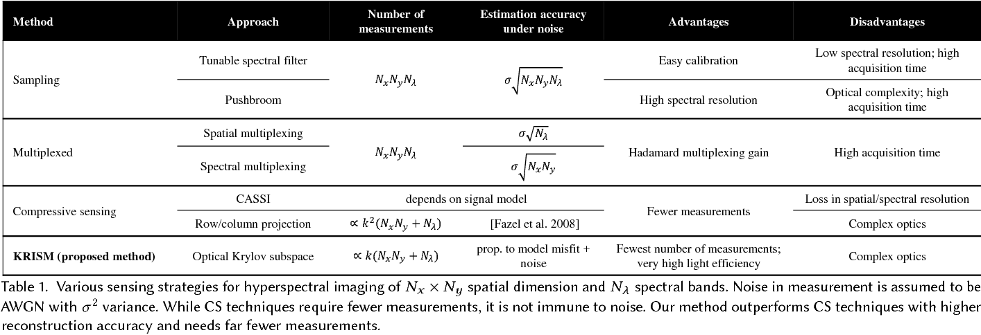 Figure 2 for KRISM --- Krylov Subspace-based Optical Computing of Hyperspectral Images