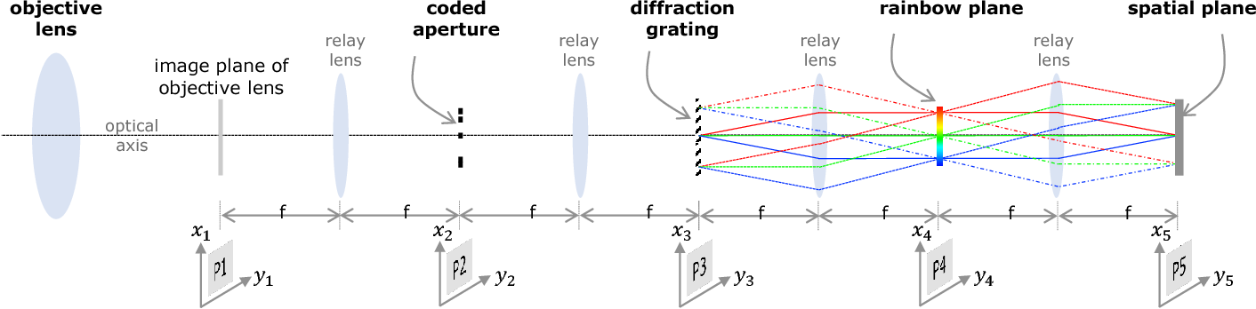 Figure 4 for KRISM --- Krylov Subspace-based Optical Computing of Hyperspectral Images
