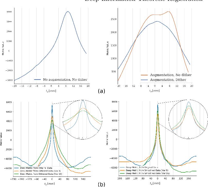 Figure 3 for Deep Information Theoretic Registration
