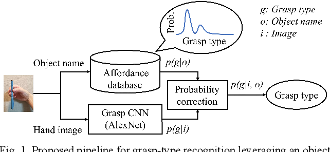 Figure 1 for Grasp-type Recognition Leveraging Object Affordance