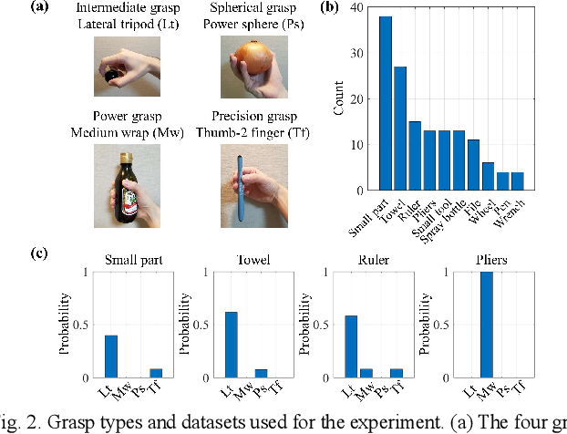 Figure 2 for Grasp-type Recognition Leveraging Object Affordance