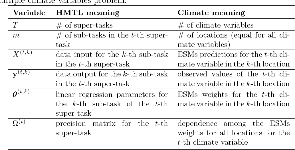 Figure 2 for Spatial Projection of Multiple Climate Variables using Hierarchical Multitask Learning