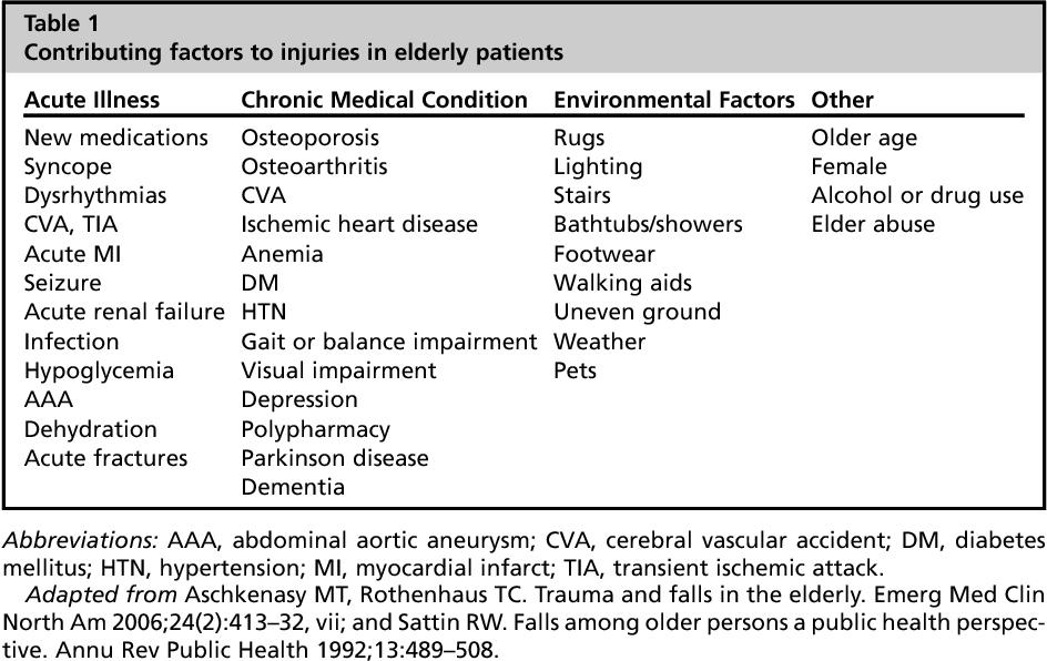 Table 1 from Geriatric Trauma. - Semantic Scholar