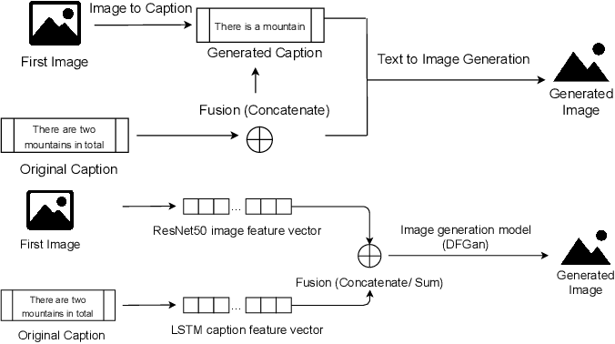 Figure 3 for CIGLI: Conditional Image Generation from Language & Image