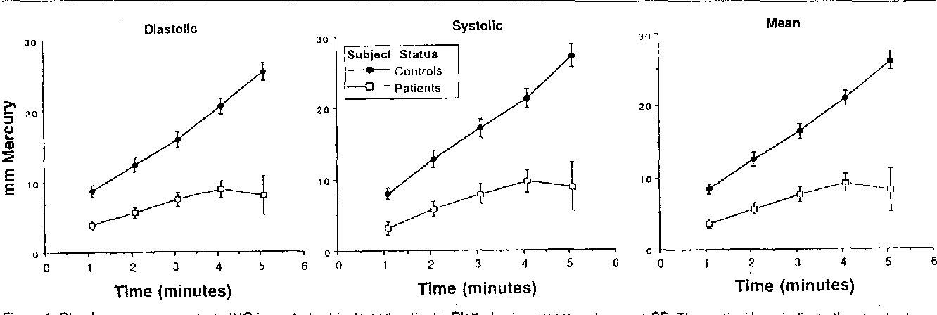 Figure 1 from The value of the isometric hand-grip test-studies in