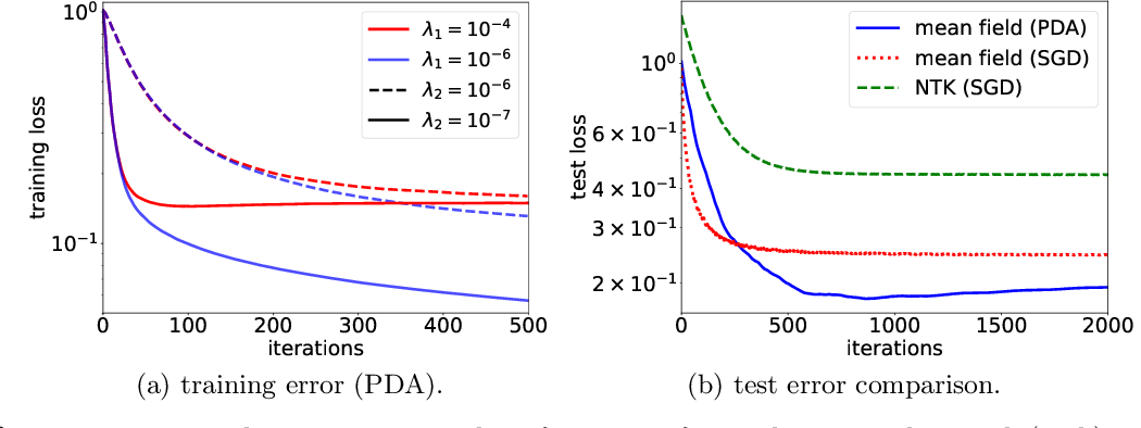 Figure 2 for Particle Dual Averaging: Optimization of Mean Field Neural Networks with Global Convergence Rate Analysis