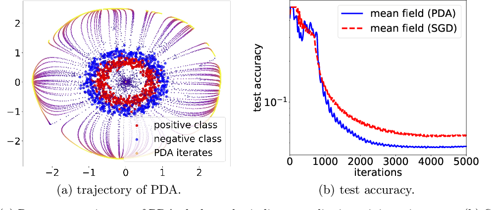 Figure 3 for Particle Dual Averaging: Optimization of Mean Field Neural Networks with Global Convergence Rate Analysis