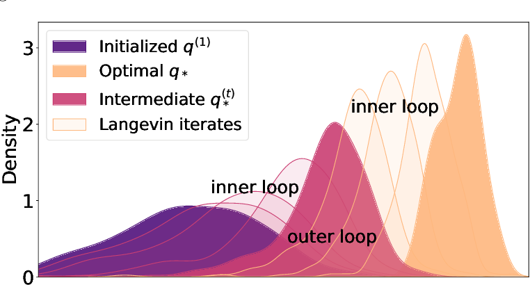 Figure 1 for Particle Dual Averaging: Optimization of Mean Field Neural Networks with Global Convergence Rate Analysis