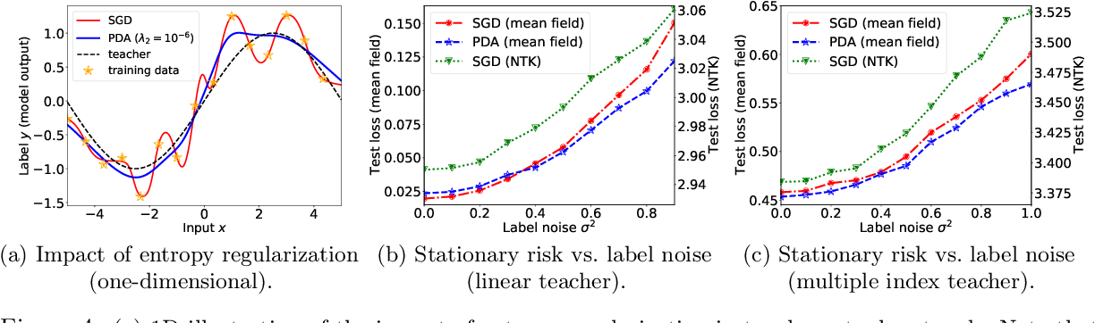 Figure 4 for Particle Dual Averaging: Optimization of Mean Field Neural Networks with Global Convergence Rate Analysis