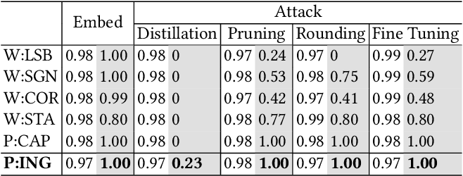 Figure 1 for Effectiveness of Distillation Attack and Countermeasure on Neural Network Watermarking