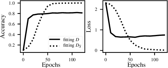 Figure 2 for Effectiveness of Distillation Attack and Countermeasure on Neural Network Watermarking