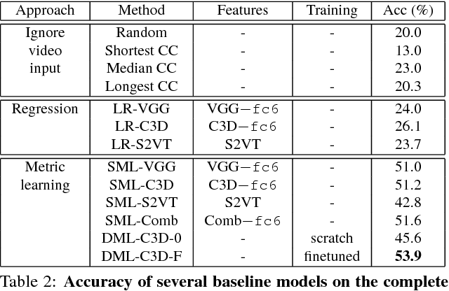 Figure 4 for VideoMCC: a New Benchmark for Video Comprehension