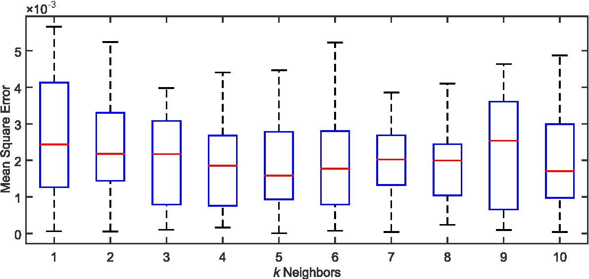 Figure 3 for An approach to dealing with missing values in heterogeneous data using k-nearest neighbors