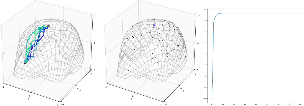 Figure 2 for Latent Space Non-Linear Statistics