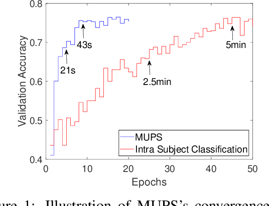 Figure 1 for Ultra Efficient Transfer Learning with Meta Update for Cross Subject EEG Classification