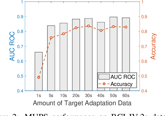 Figure 3 for Ultra Efficient Transfer Learning with Meta Update for Cross Subject EEG Classification