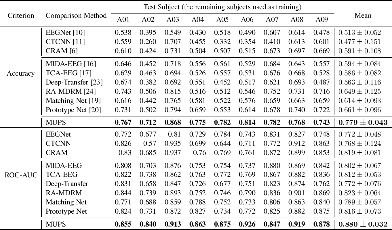 Figure 2 for Ultra Efficient Transfer Learning with Meta Update for Cross Subject EEG Classification