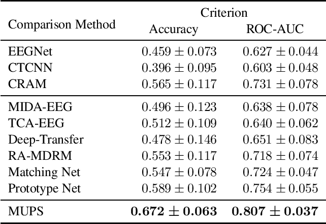 Figure 4 for Ultra Efficient Transfer Learning with Meta Update for Cross Subject EEG Classification