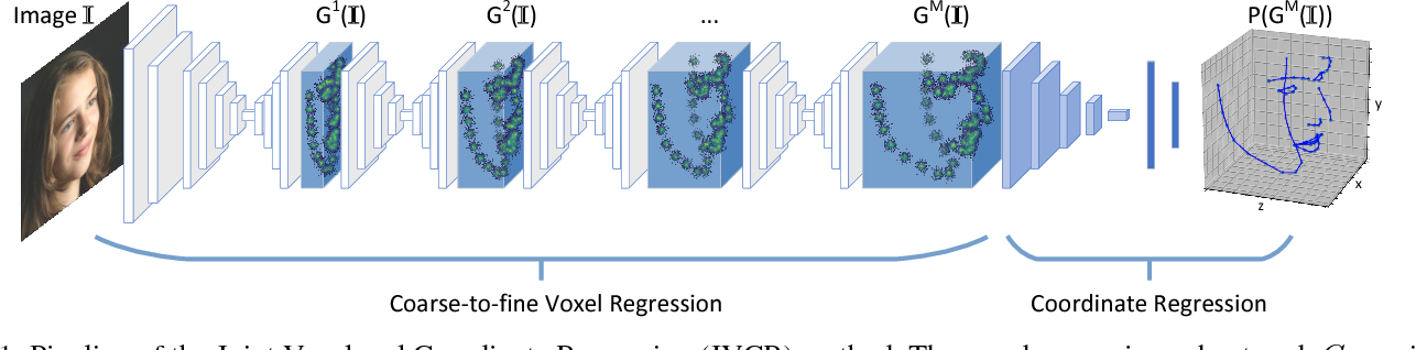 Figure 1 for Joint Voxel and Coordinate Regression for Accurate 3D Facial Landmark Localization