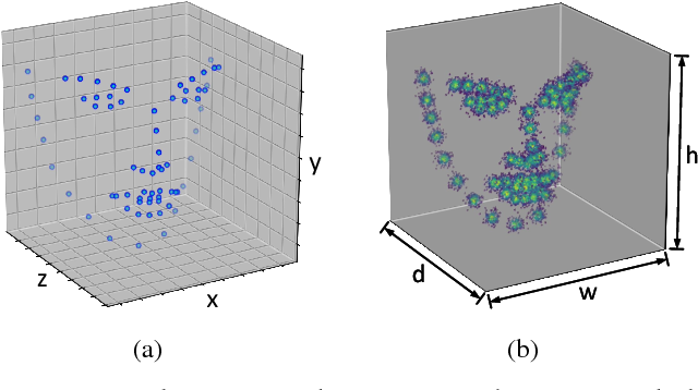 Figure 2 for Joint Voxel and Coordinate Regression for Accurate 3D Facial Landmark Localization