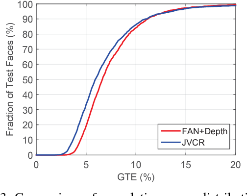 Figure 3 for Joint Voxel and Coordinate Regression for Accurate 3D Facial Landmark Localization