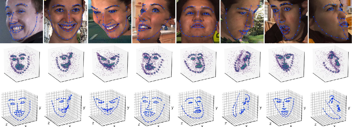 Figure 4 for Joint Voxel and Coordinate Regression for Accurate 3D Facial Landmark Localization