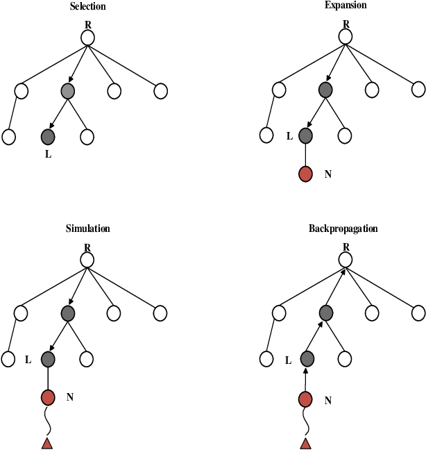 Figure 1 for Solve Traveling Salesman Problem by Monte Carlo Tree Search and Deep Neural Network