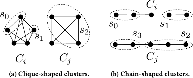 Figure 1 for Scalable Hierarchical Clustering with Tree Grafting