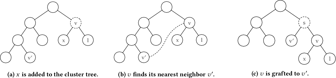 Figure 3 for Scalable Hierarchical Clustering with Tree Grafting