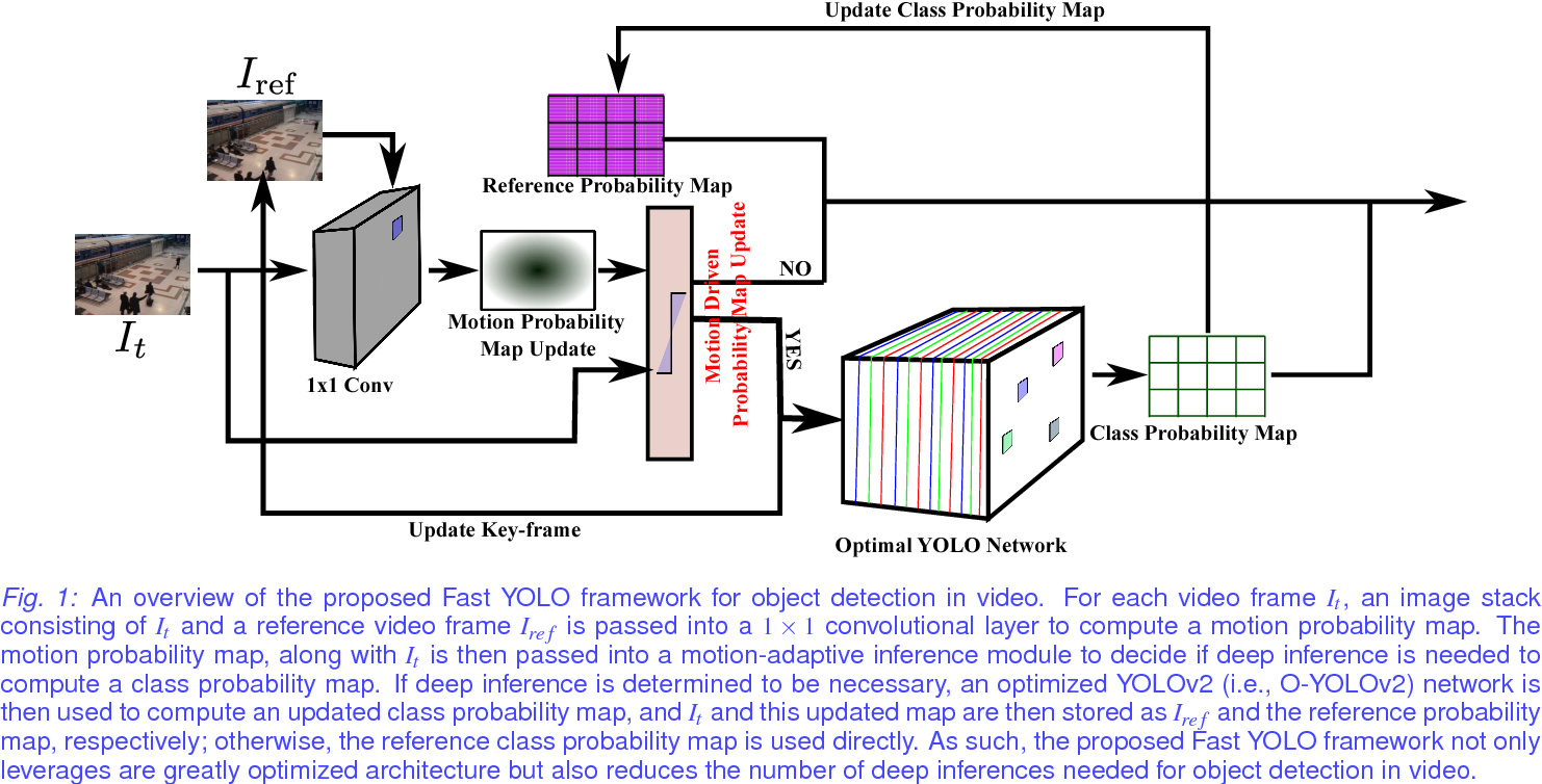 Figure 1 for Fast YOLO: A Fast You Only Look Once System for Real-time Embedded Object Detection in Video