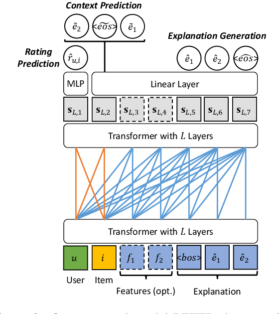 Figure 3 for Personalized Transformer for Explainable Recommendation