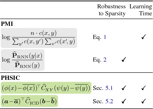 Figure 1 for Pointwise HSIC: A Linear-Time Kernelized Co-occurrence Norm for Sparse Linguistic Expressions