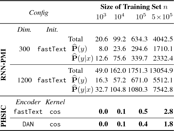 Figure 4 for Pointwise HSIC: A Linear-Time Kernelized Co-occurrence Norm for Sparse Linguistic Expressions