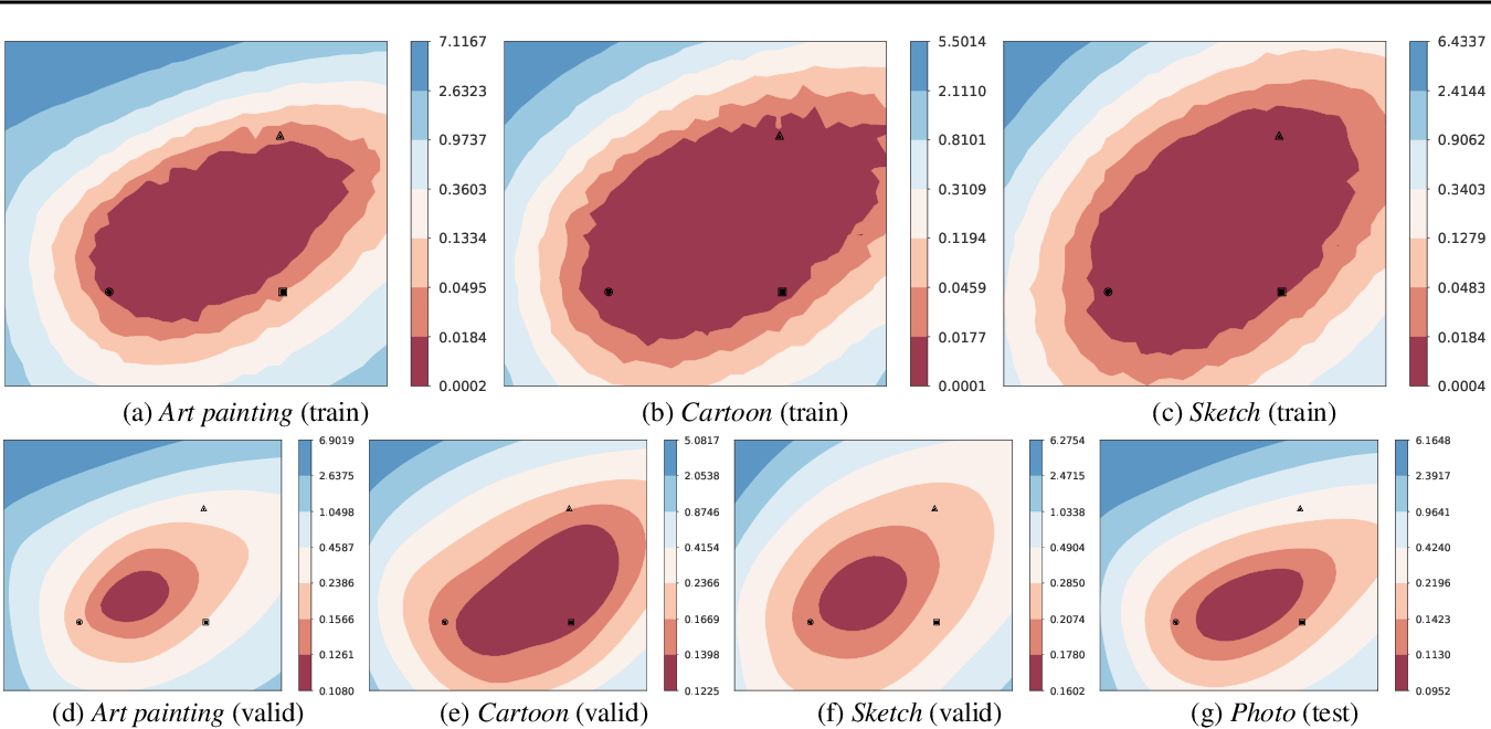 Figure 3 for Domain Generalization Needs Stochastic Weight Averaging for Robustness on Domain Shifts